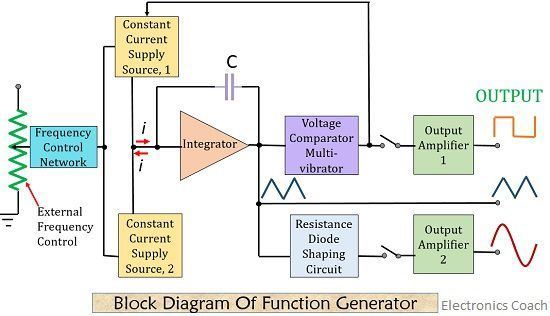 what is function generator definition block diagram and working rh electronicscoach com front panel of function generator block diagram simple function generator block diagram