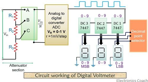 circuit working of digital voltmetere 1