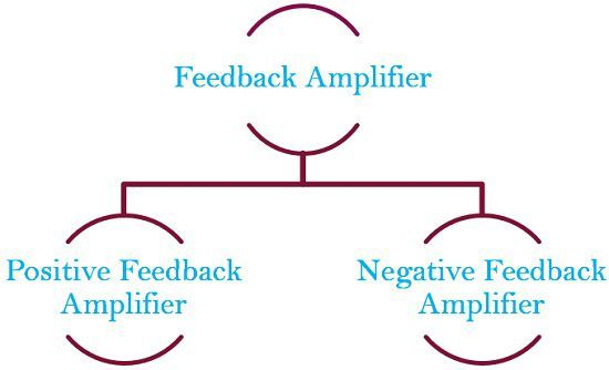 types of feedback amplifier