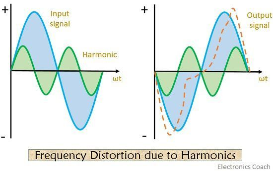 frequency distortion in amplifier