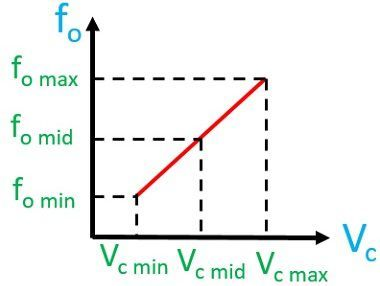 frequency vs voltage curve of vco