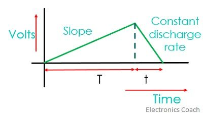 graph of dual slope digital voltmeter