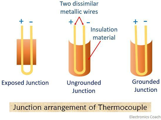 junction arrangement of thermocouple
