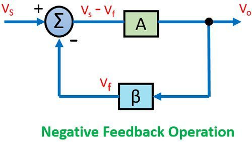 negative feedback operation in feedback amplifier