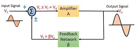 operation of feedback amplifier