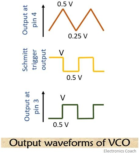 output waveforms of VCO