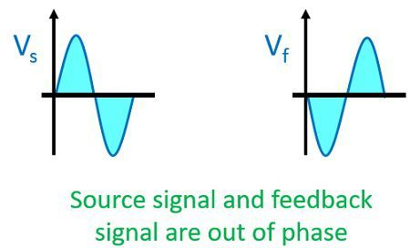 phase diagram of negative feedback amplifier