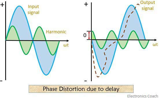 phase distortion due to delay in amplifiers