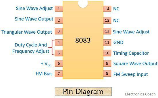 pin diagram of function generator