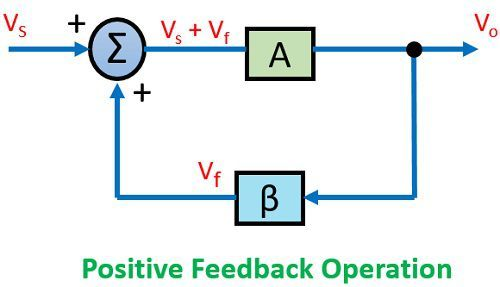 positive feedback operation in feedback amplifier
