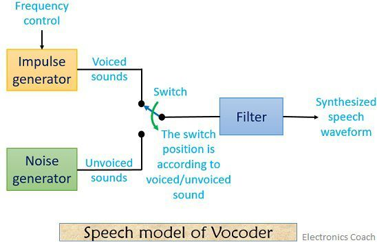 speech model of vocoder