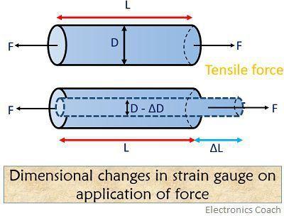 strain gauge force application 1