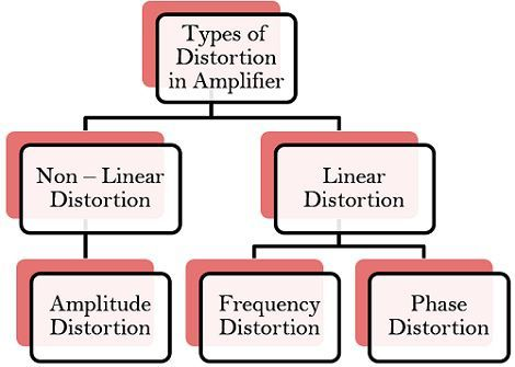 types of distortion in amplifier