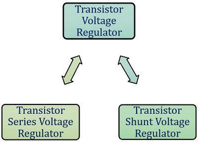 types of voltage regulator