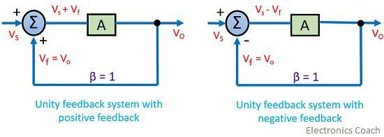 unity feedback system of feedback amplifier