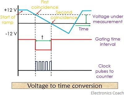 voltage to time conversion of ramp type digital voltmeter