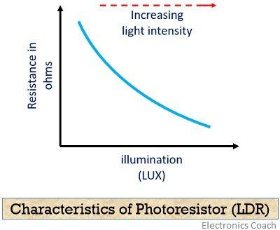 Characteristics curve of photoresistor