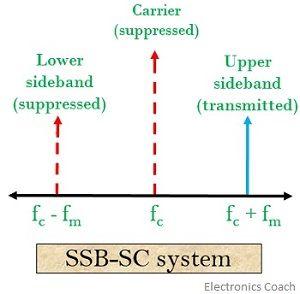 SSB system