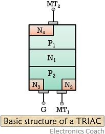 basic structure of a triac