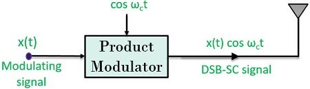 block diagram of DSB-SC system