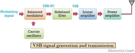 block diagram of VSB signal generation and transmission