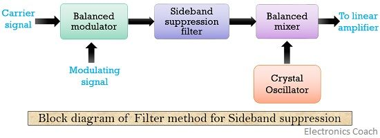 block diagram of filter method for SSB modulation
