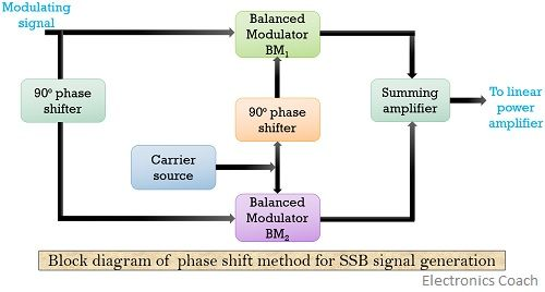 block diagram of phase shift method of SSB modulation
