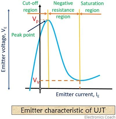 characteristic curve of UJT