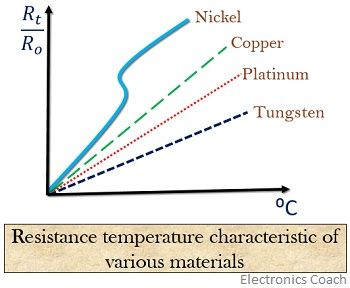 characteristic curve of various materials used in resistance thermometer