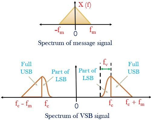 frequency spectrum of signal in VSB modulation