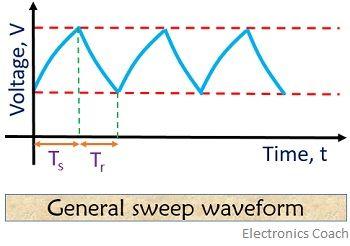 general sweep waveform of time base generator