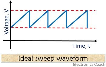 ideal form of sweep waveform of timebase generator