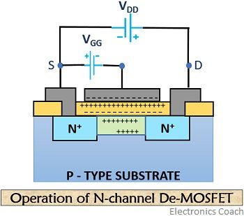 n channel de-mosfet