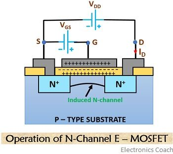 n channel e-mosfet