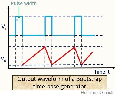 output of bootstrap time-base generator circuit
