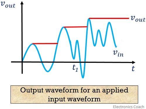 output waveform for input waveform in a peak detector