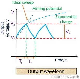 output waveform of sawtooth generator
