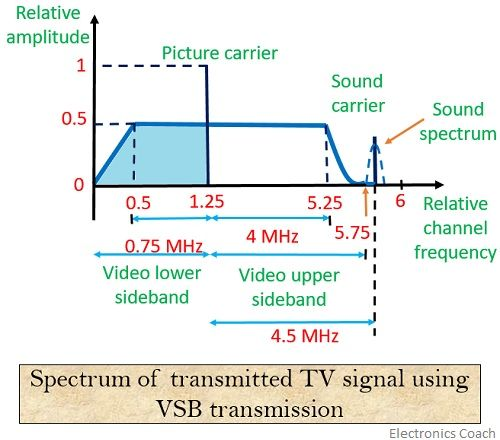 spectrum of tv signal transmission using VSB modulation technique