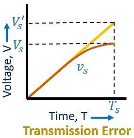 transmission error in time base generator 1