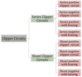 types of clipper circuits
