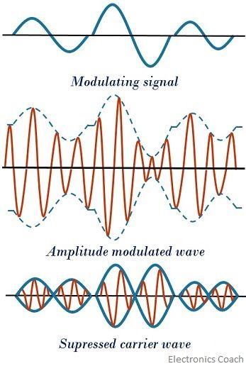 waveform for DSB-SC system