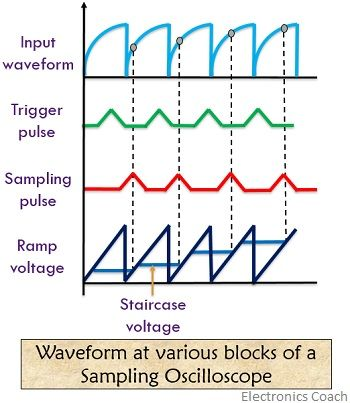 waveforms of sampling oscilloscope