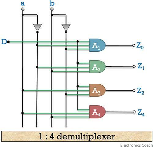 1 to 4 demultiplexer circuit