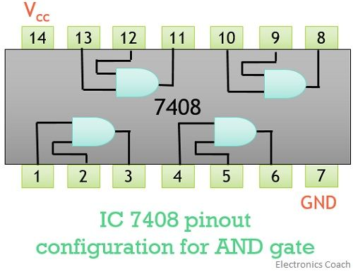 AND gate pin configuration