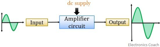 block diagram of amplifier