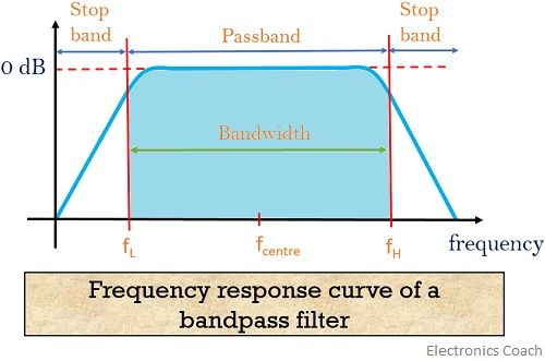 frequency response curve of bandpass filter