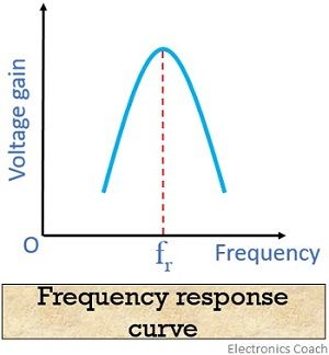 frequency response curve of tuned amplifier