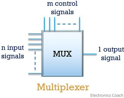 multiplexer basic circuit