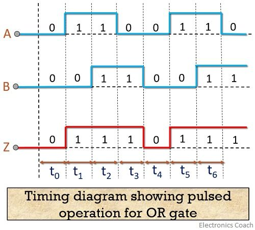 timing digram for OR gate