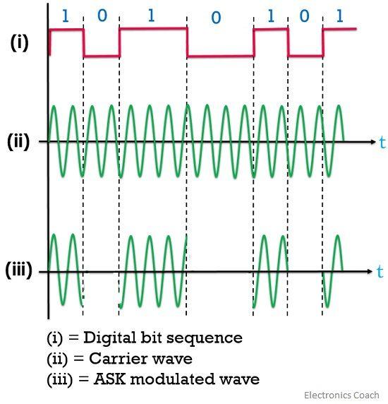 ASK waveform